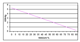 The effect of moisture content on the heating value of wood (kWh/kg)